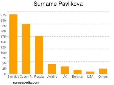 Surname Pavlikova