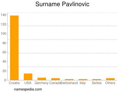 Surname Pavlinovic