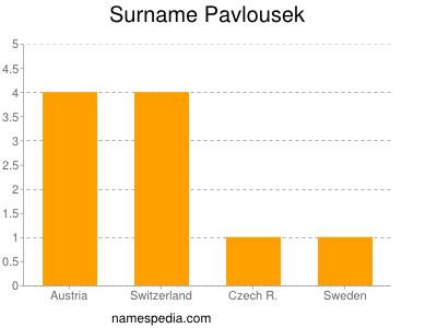 Surname Pavlousek