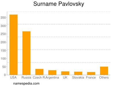 Surname Pavlovsky