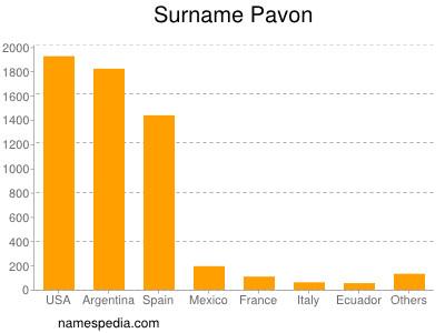Surname Pavon