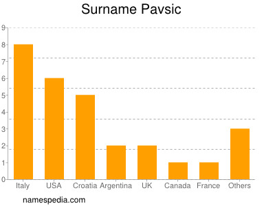 Surname Pavsic
