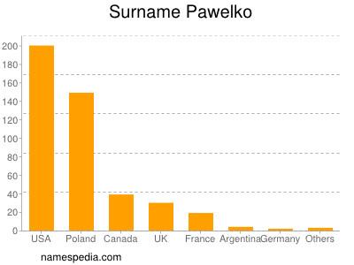 Surname Pawelko