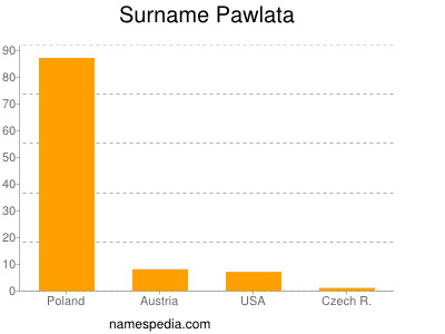 Surname Pawlata