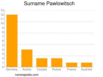 Surname Pawlowitsch