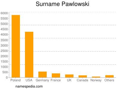 Surname Pawlowski
