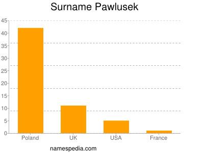 Surname Pawlusek