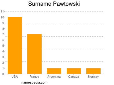 Surname Pawtowski