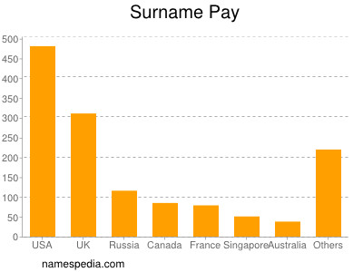 Surname Pay