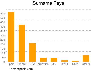 Surname Paya