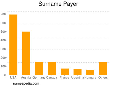 Surname Payer