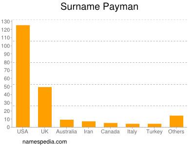 Surname Payman