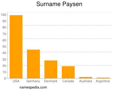 Surname Paysen