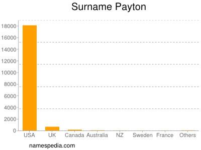 Surname Payton