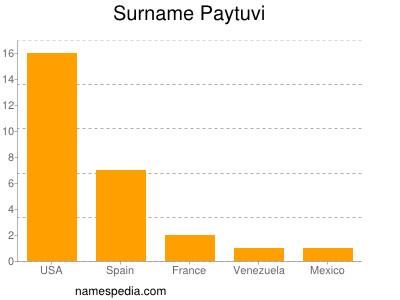 Surname Paytuvi