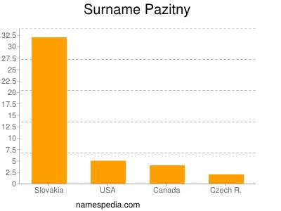 Surname Pazitny