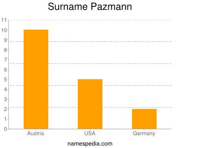 Surname Pazmann