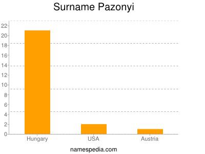 Surname Pazonyi