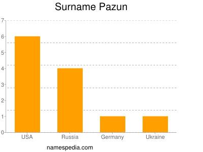 Surname Pazun