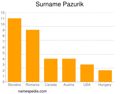 Surname Pazurik