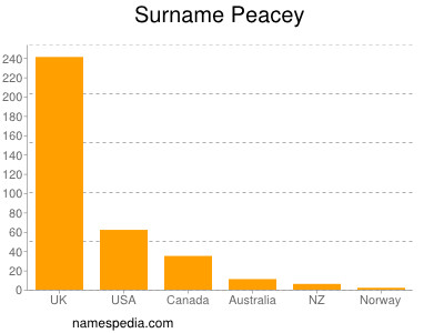 Surname Peacey