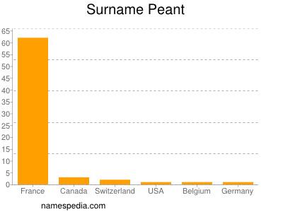 Surname Peant