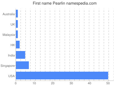 Given name Pearlin