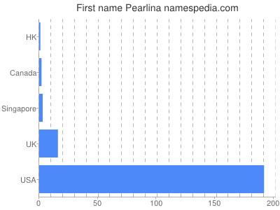 Given name Pearlina