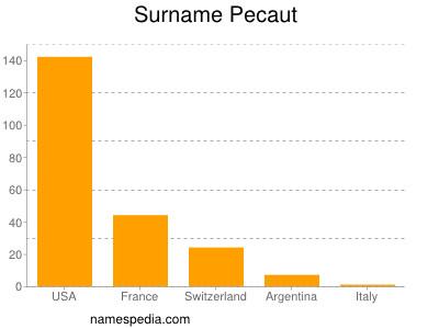 Surname Pecaut