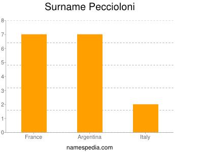 Surname Peccioloni