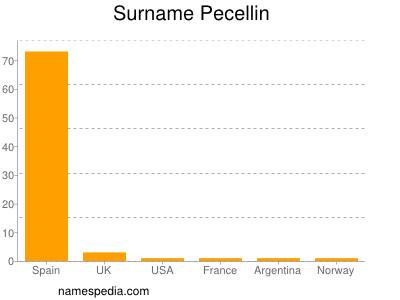 Surname Pecellin