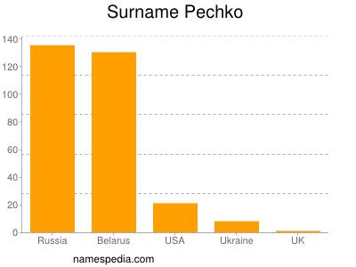 Surname Pechko