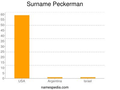 Surname Peckerman