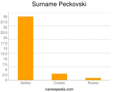 Surname Peckovski