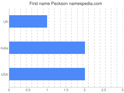 Given name Peckson