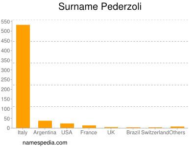 Surname Pederzoli