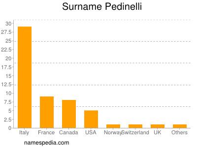 Surname Pedinelli