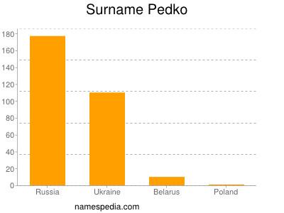 Surname Pedko