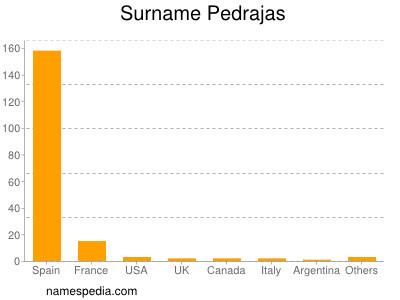 Surname Pedrajas