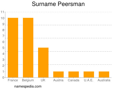 Surname Peersman