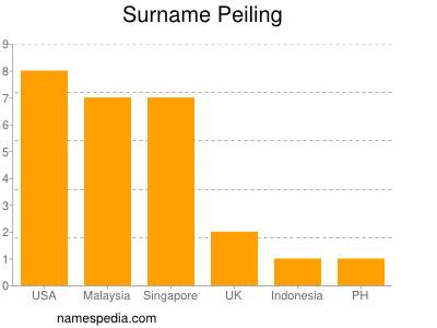 Surname Peiling