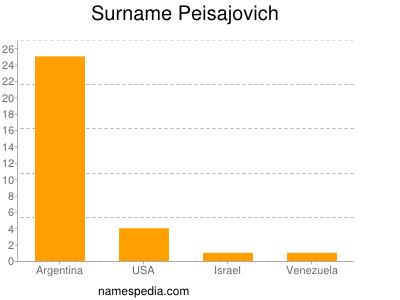 Surname Peisajovich