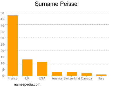 Surname Peissel