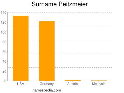 Surname Peitzmeier