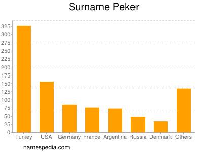 Surname Peker