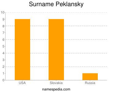 Surname Peklansky