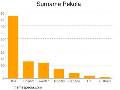 Surname Pekola