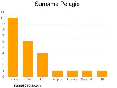 Surname Pelagie