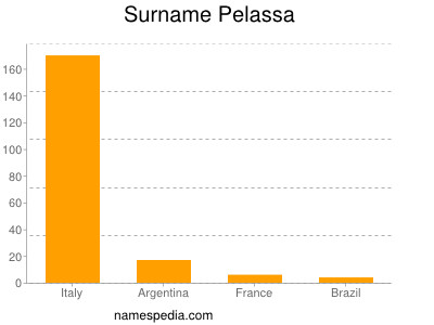 Surname Pelassa