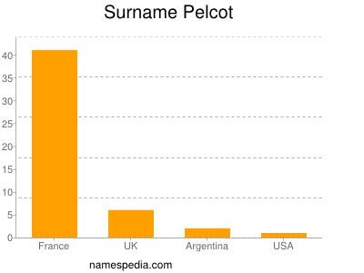 Surname Pelcot